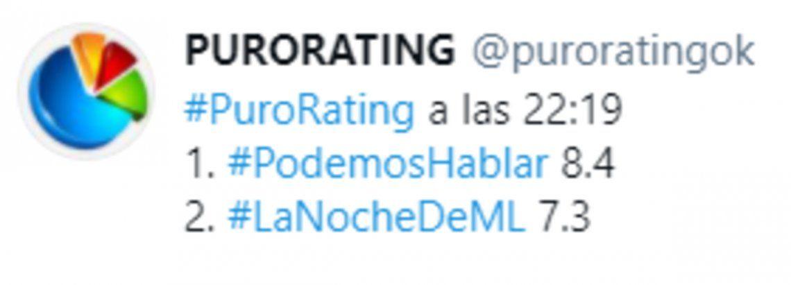 Rating: los números del inicio