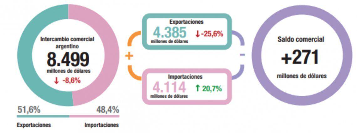 El superávit cayó por más importaciones y menos exportaciones