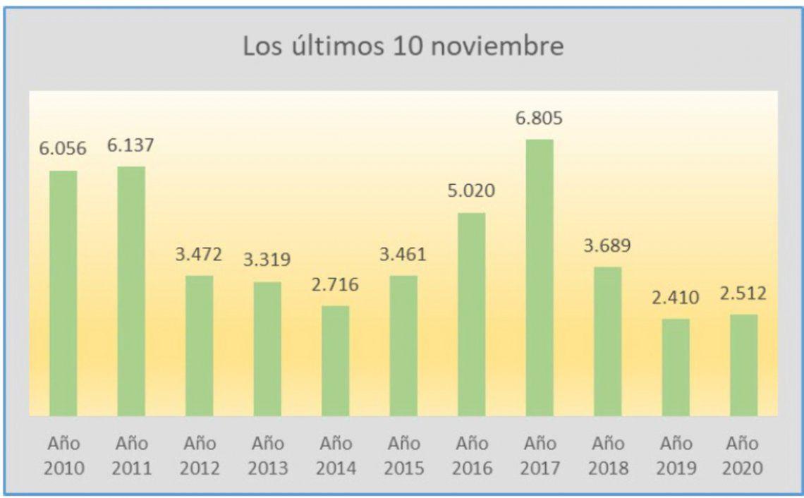 Escrituras de compraventa de inmuebles en noviembre desde 2010 al presente