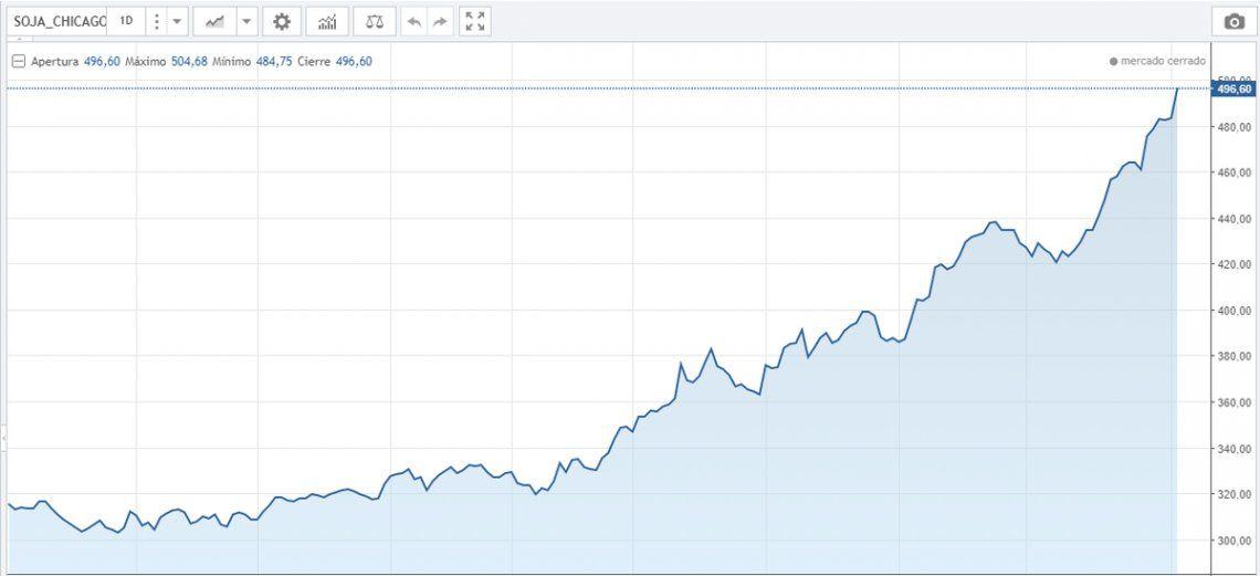 Dólar: la soja