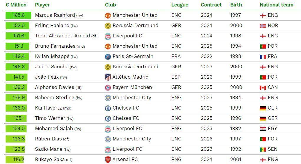 Estos son los 15 jugadores mas caros del mercado según CIES. ¿ Messi ? En el puesto 97.