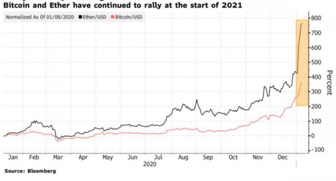 Evolución del valor del bitcoin en los últimos meses