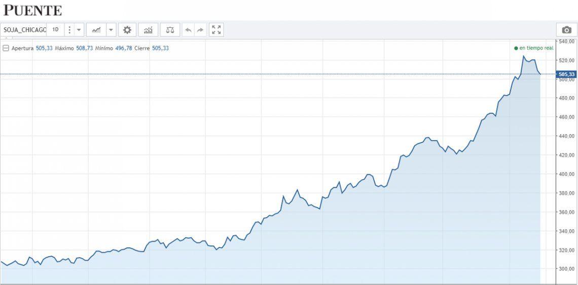 La oferta privada de dólar se resintió con la baja del precio de la soja.