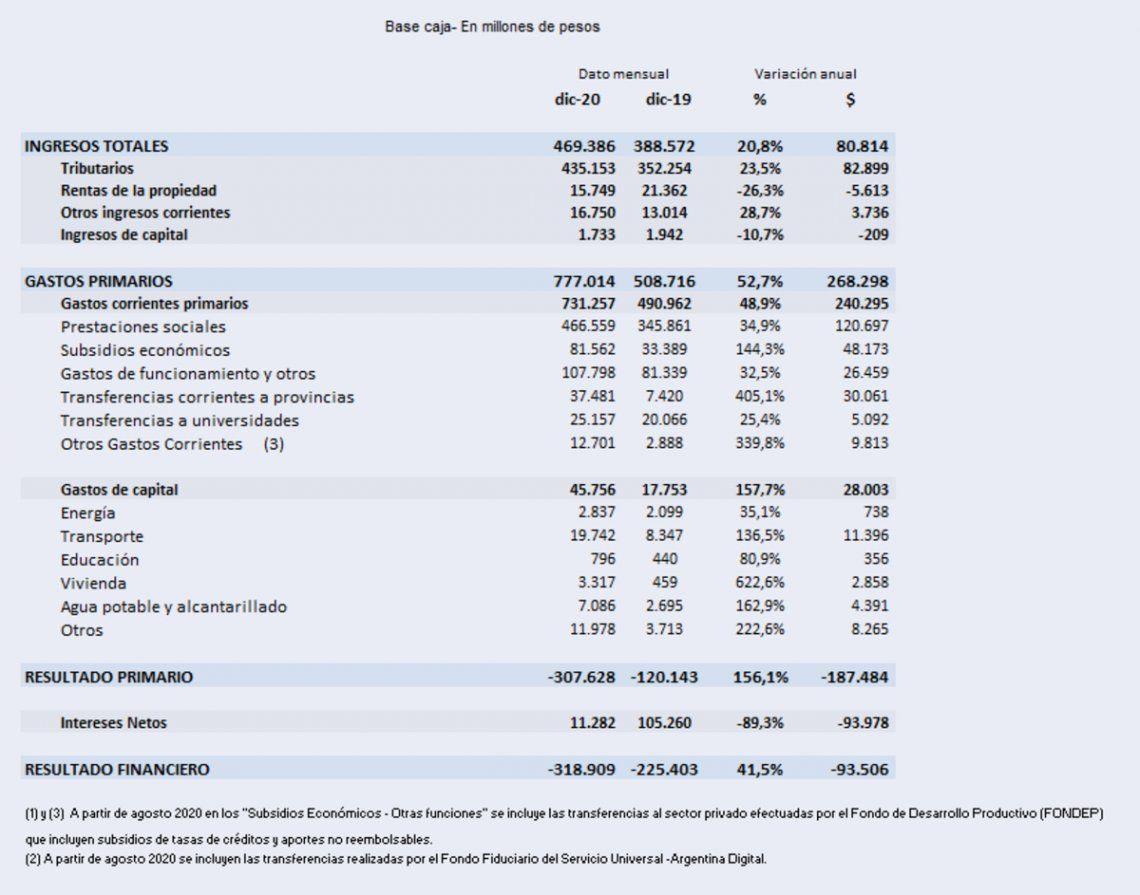 Déficit: Resultado fiscal de diciembre de 2020.