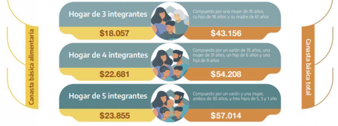 Los datos de pobreza e indigencia difundidos por el INDEC.