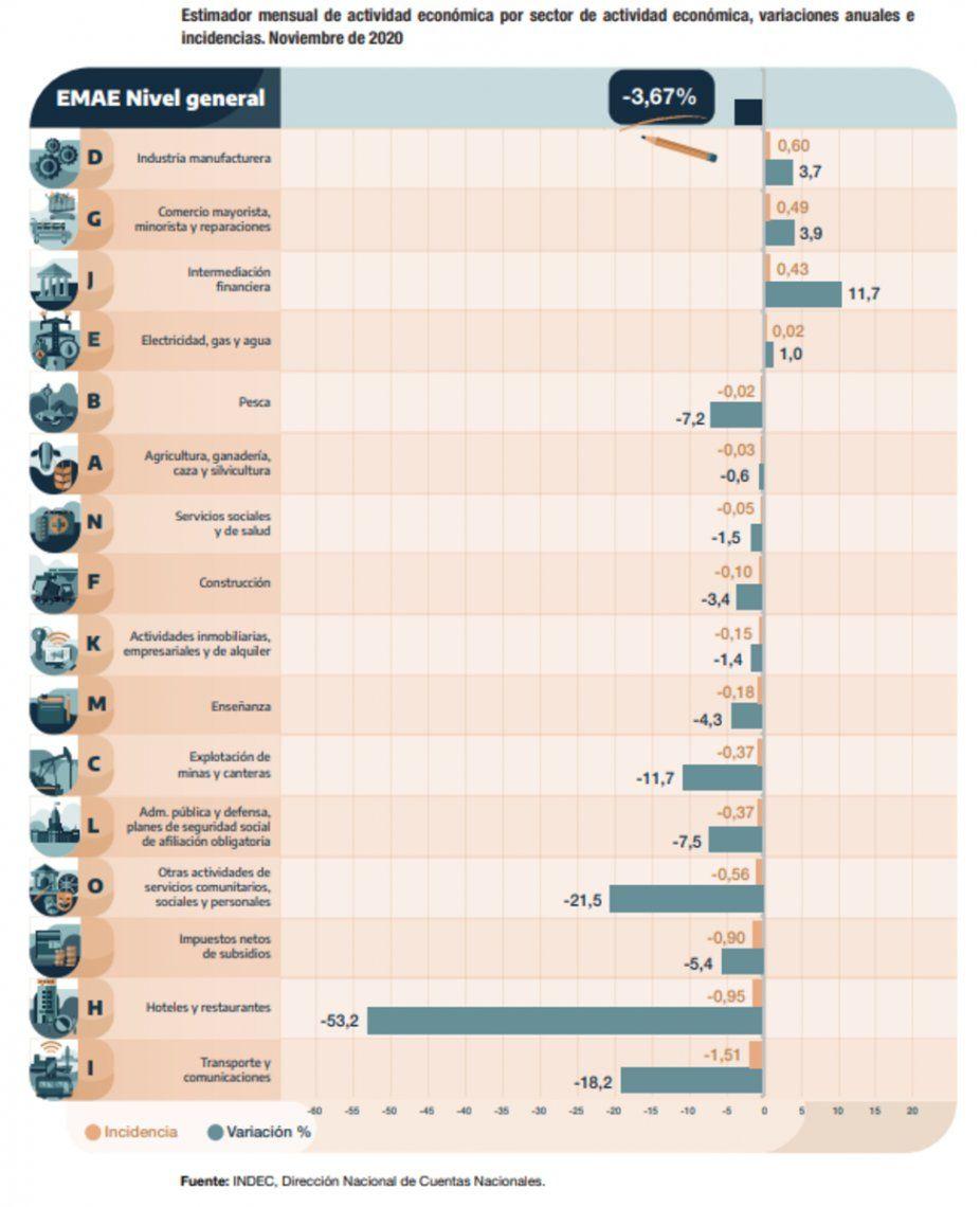 Actividad económica: evolución de sus componentes en noviembre de 2020.