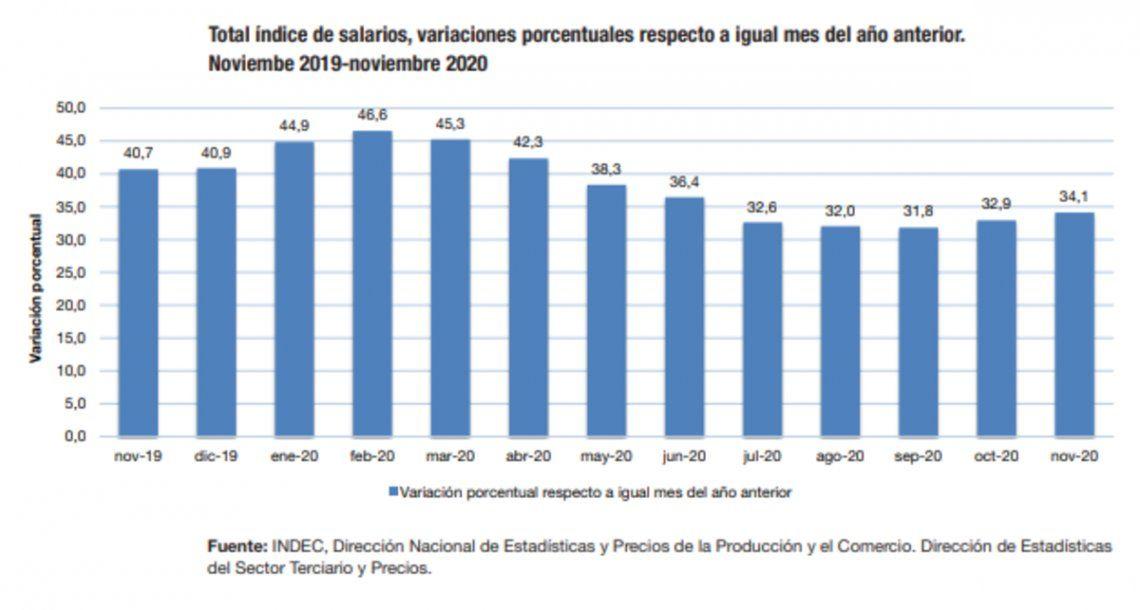 INDEC: Índice de Salarios.