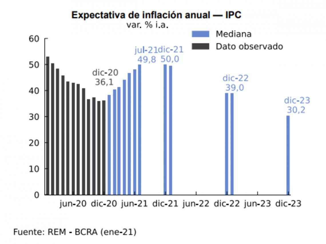 Las proyecciones de inflación para 2021 superan la pauta oficial de 29%.