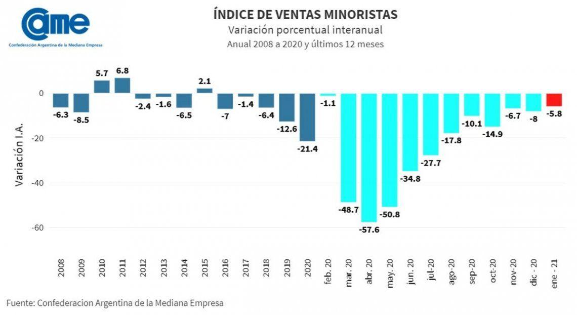 Pymes: enero tuvo la menor caída de ventas desde que comenzó la pandemia.