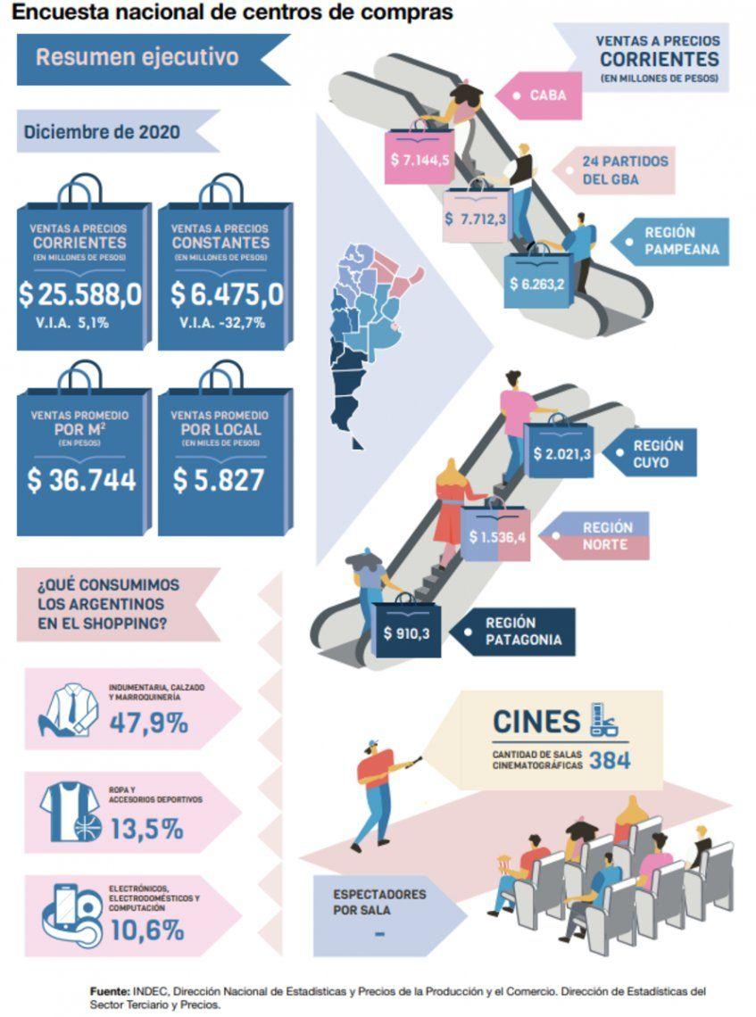 Evolución de las ventas en shoppings.