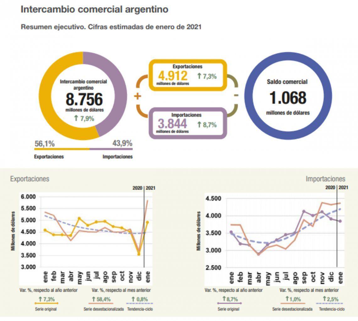 Balanza comercial: evolución de las exportaciones y las importaciones.