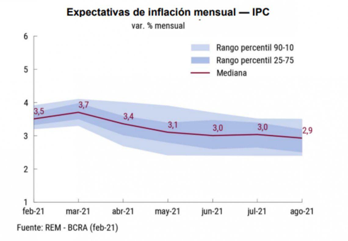 Inflación: proyecciones para los próximos meses.