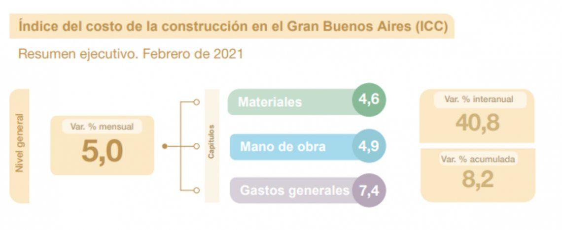 Costo de la construcción de febrero.