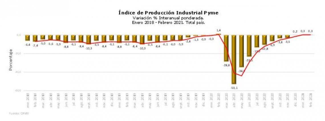 Producción de pymes industriales.