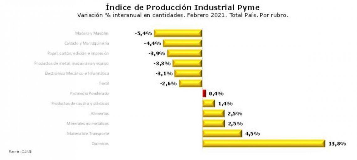Evolución sectorial de la producción de pymes industriales.