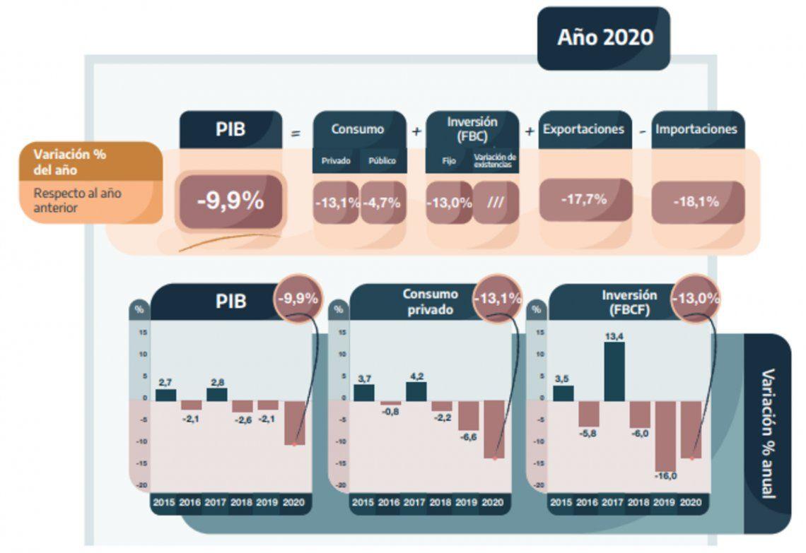 PBI: todos los componentes de la demanda cerraron en baja.