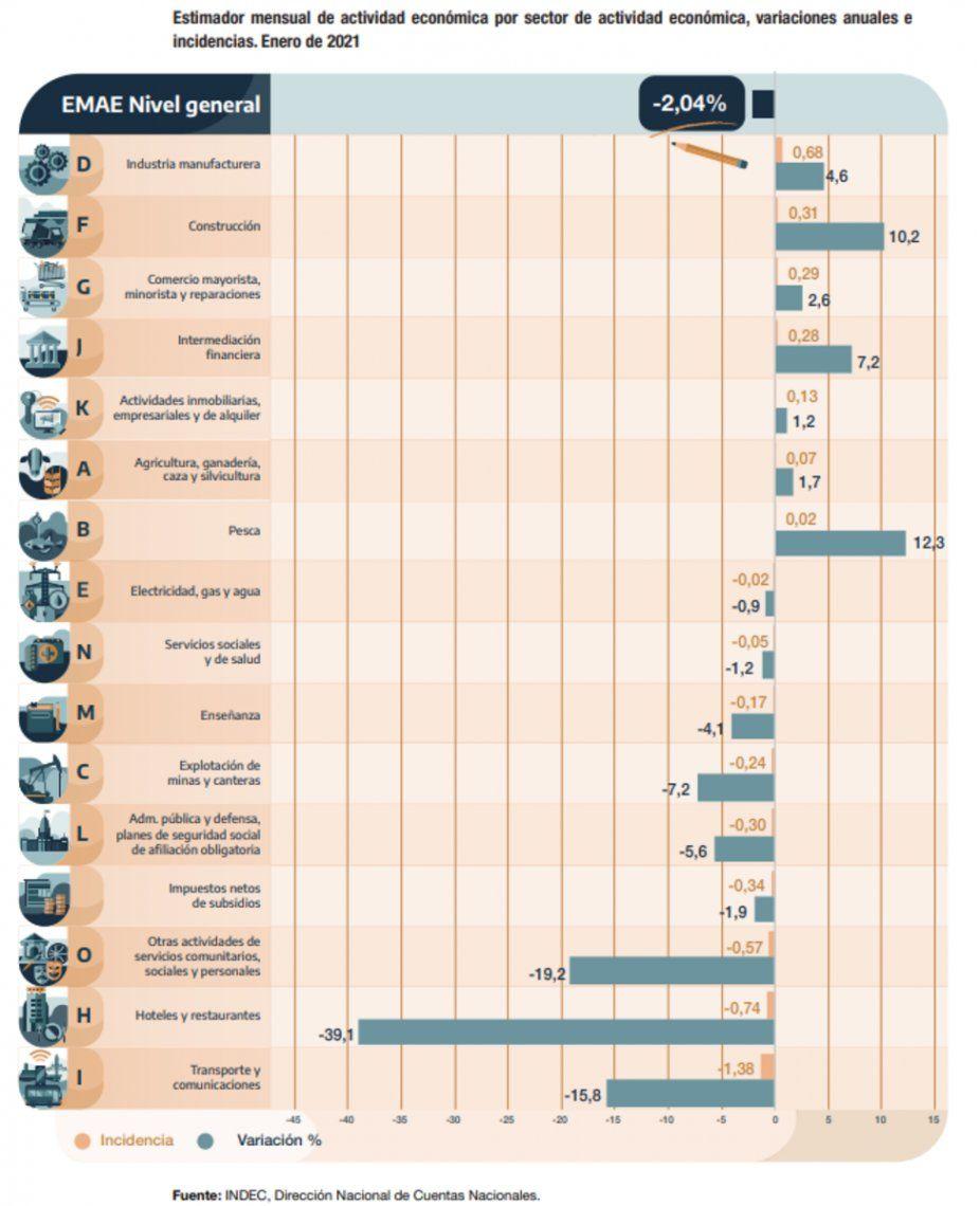 La evolución de los sectores de la economía en enero.