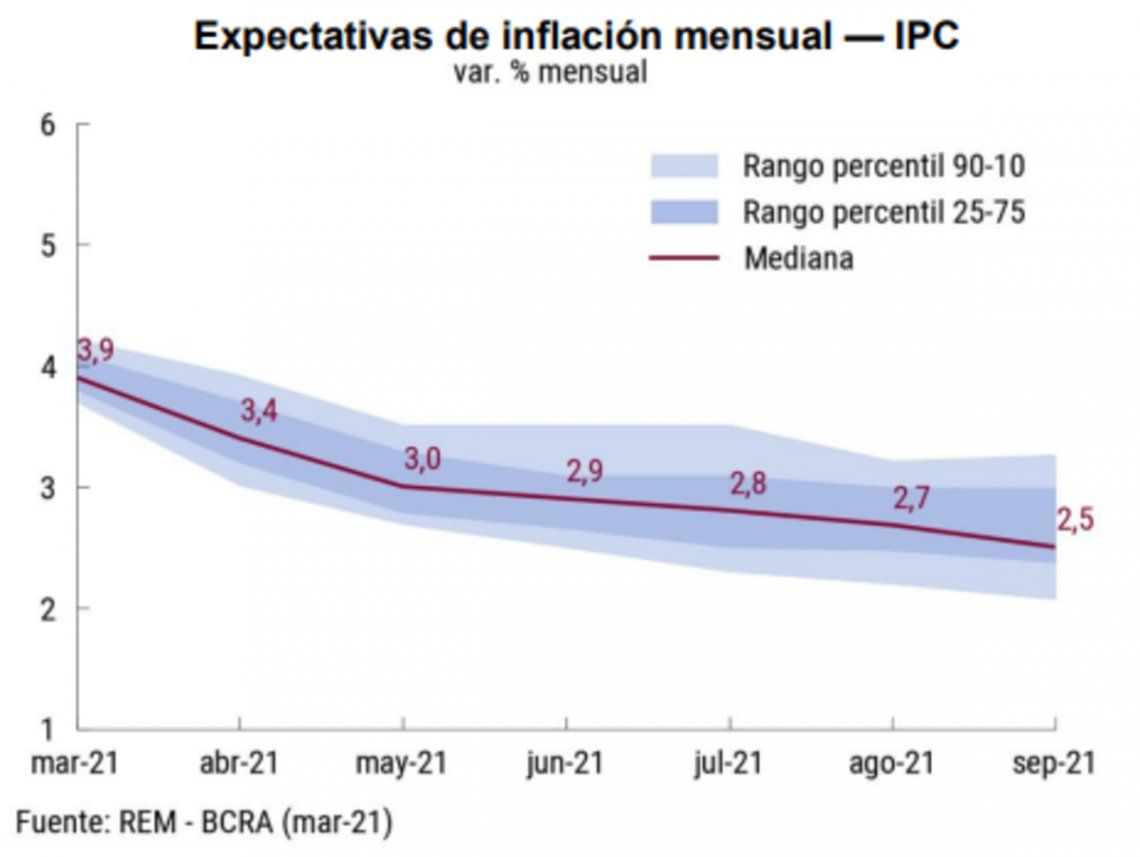 La inflación prevista para marzo