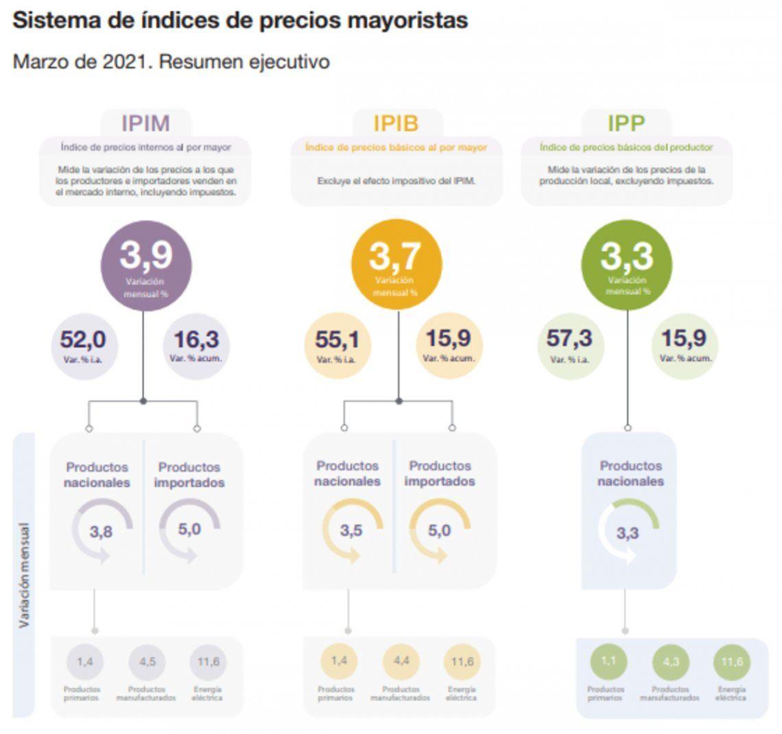 Precios mayoristas: detalle de los incrementos de marzo.