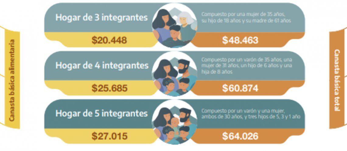 Pobreza e indigencia: el informe del INDEC.