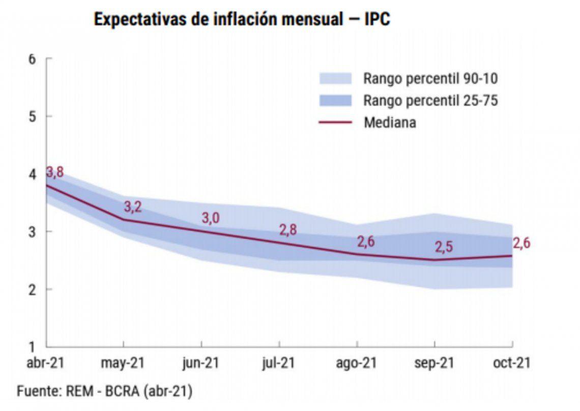Expectativa de inflación mensual.