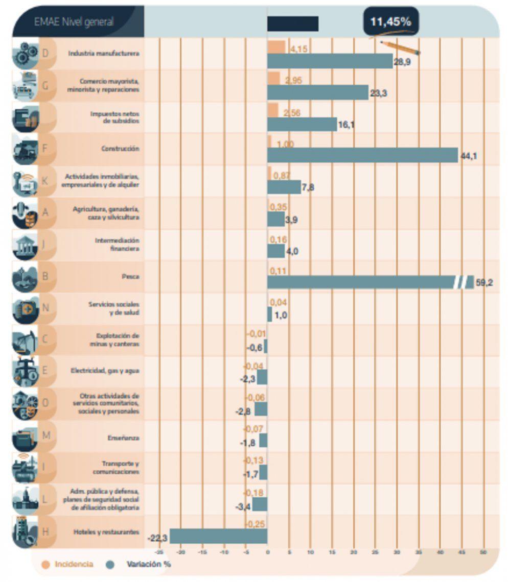Actividad económica: evolución de los principales sectores.