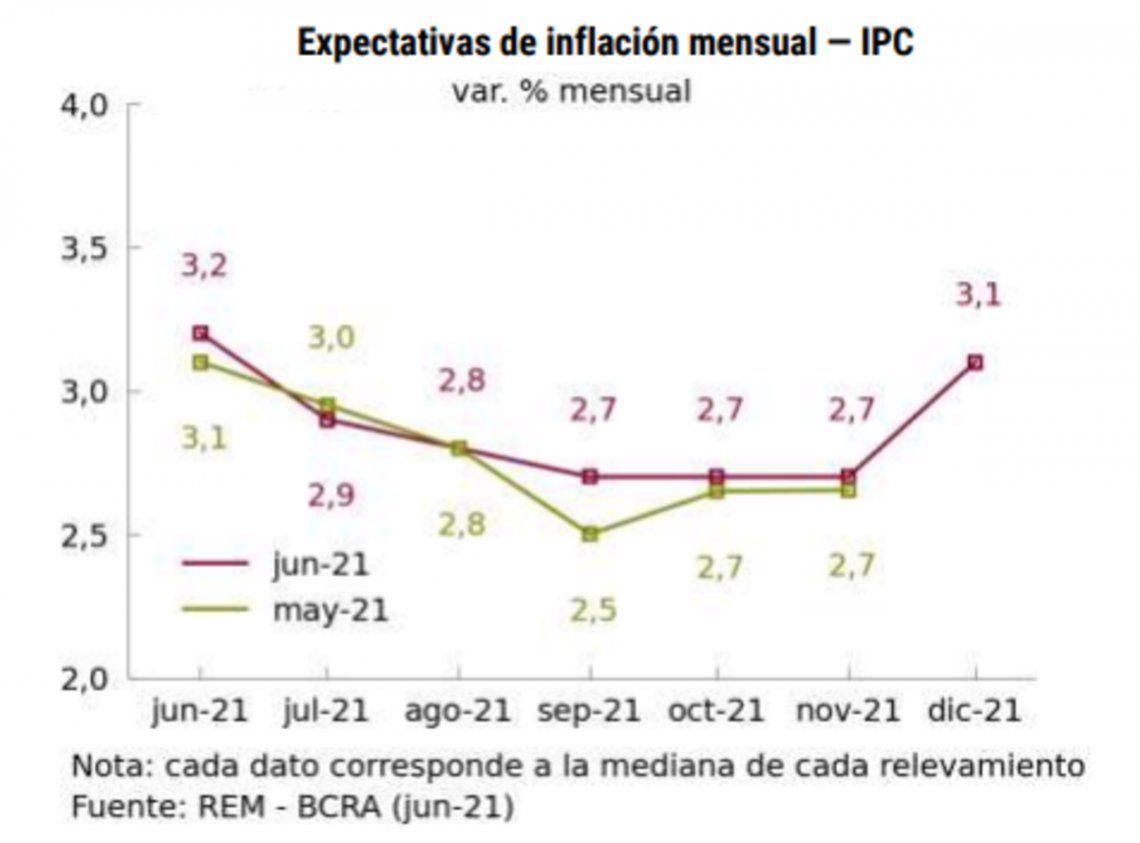 La inflación prevista para los próximos meses.