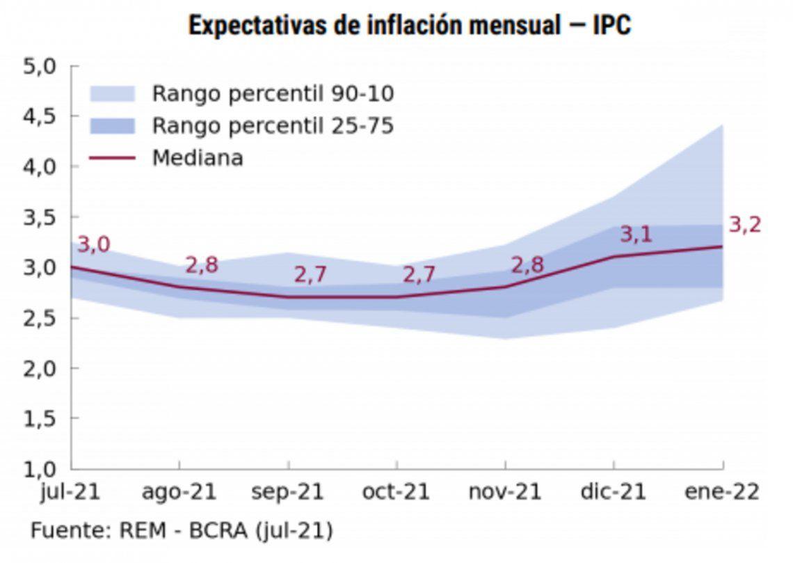 Expectativas de inflación para los próximos meses.