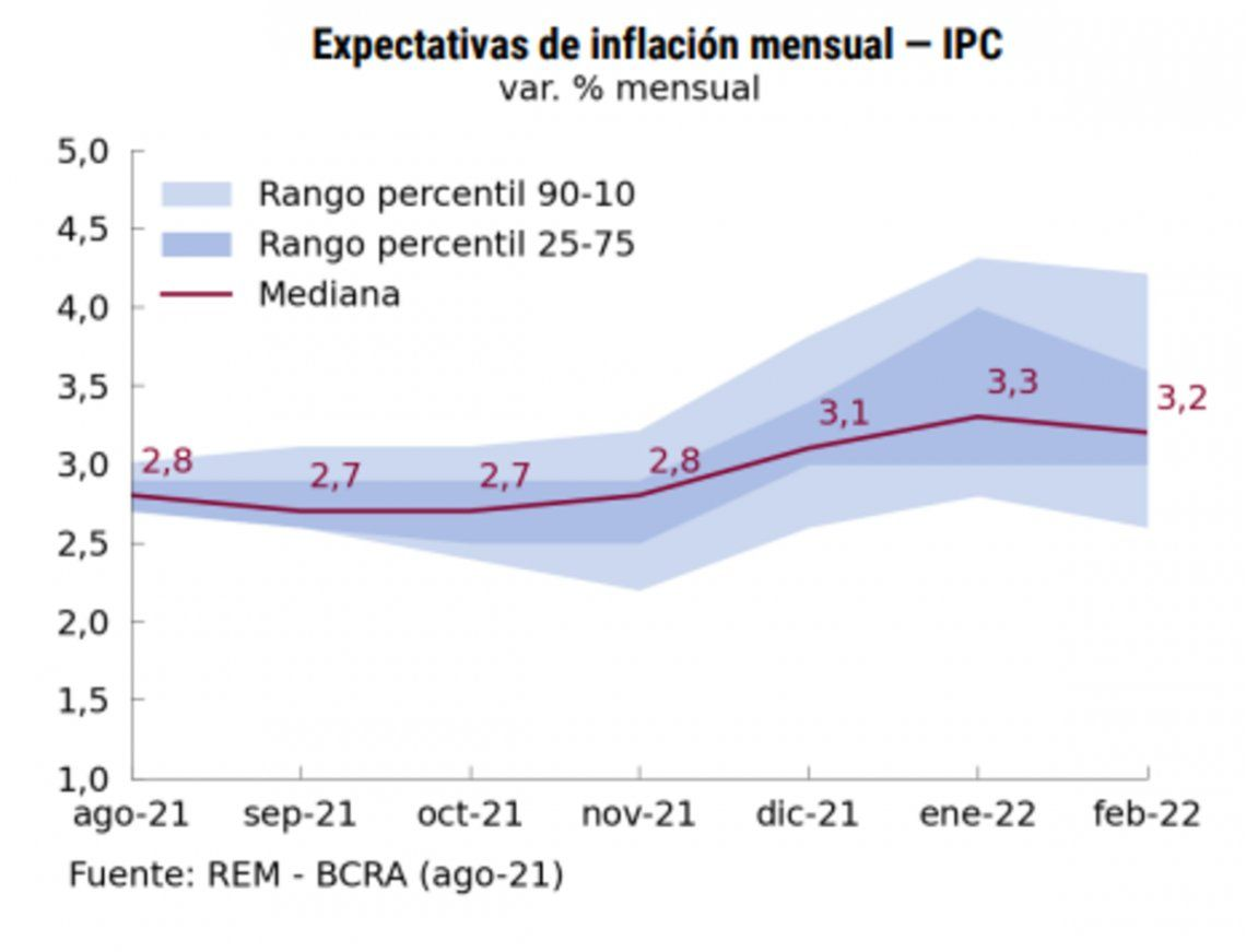 La inflación mensual proyectada en el REM.