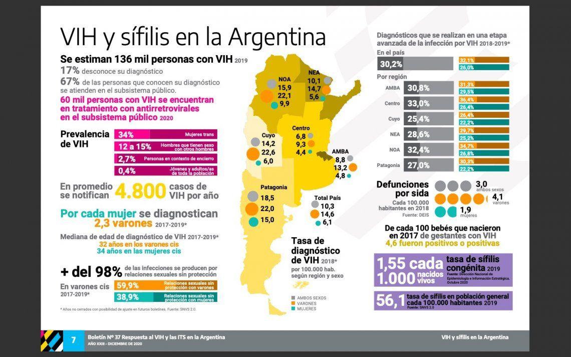 Fuente: Boletín VIH y ETS en la Argentina - Diciembre 2020
