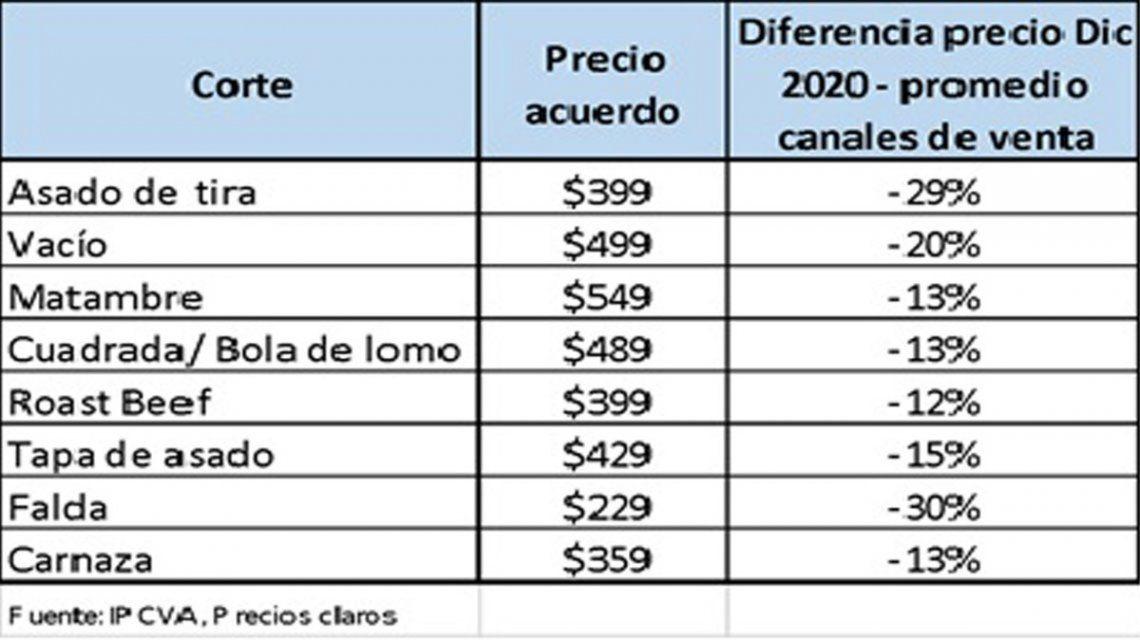 Carne: el listado de precios.