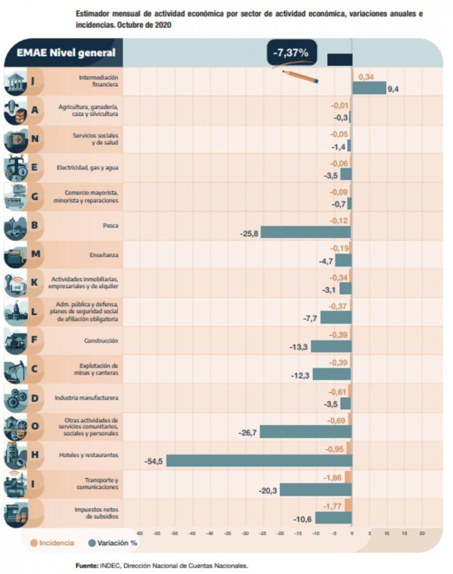 Actividad económica: sólo la intermediación financiera creció en los últimos 12 meses
