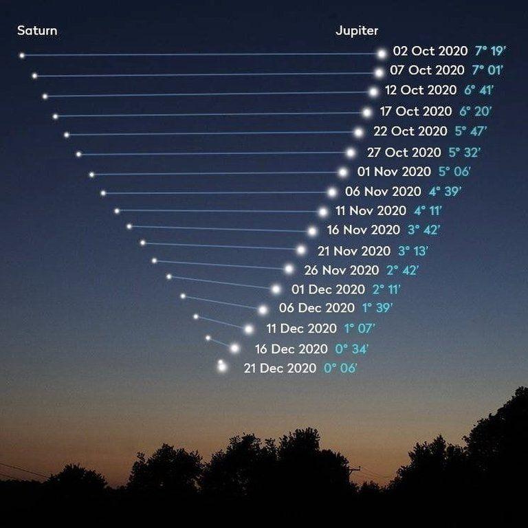 Ciclo de la conjunción entre Júpiter y Saturno | NASA