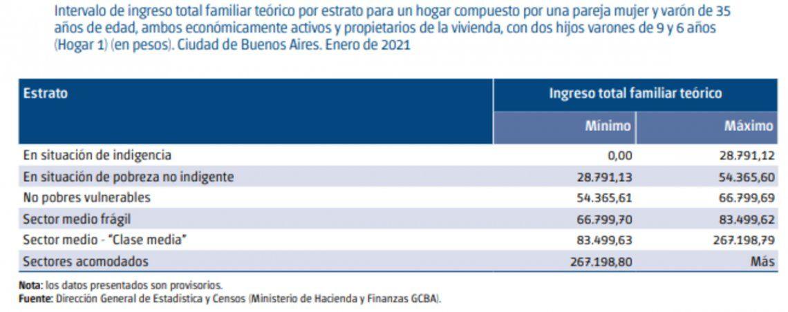 Pobreza, indigencia y clase media en la Ciudad de Buenos Aires.