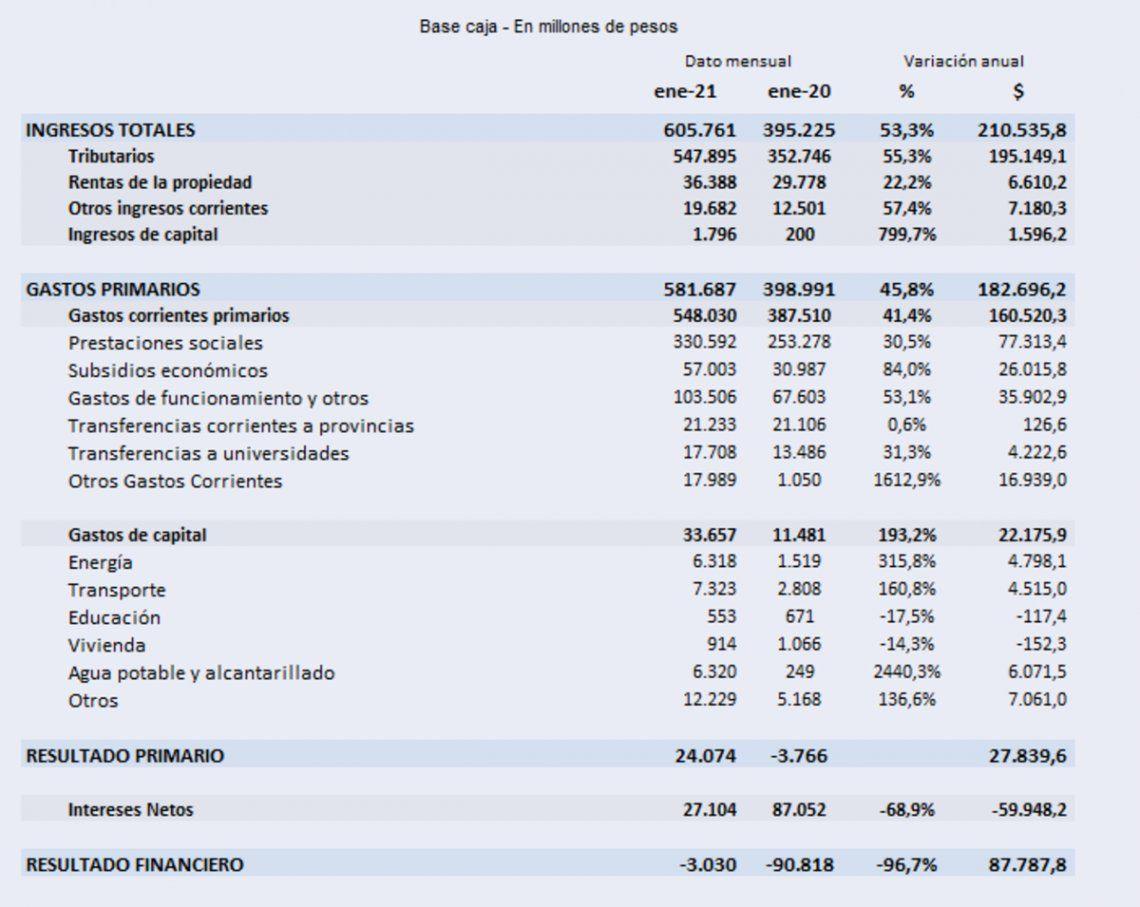 El Ministerio de Economía informó el superávit primario y el déficit financiero de enero.