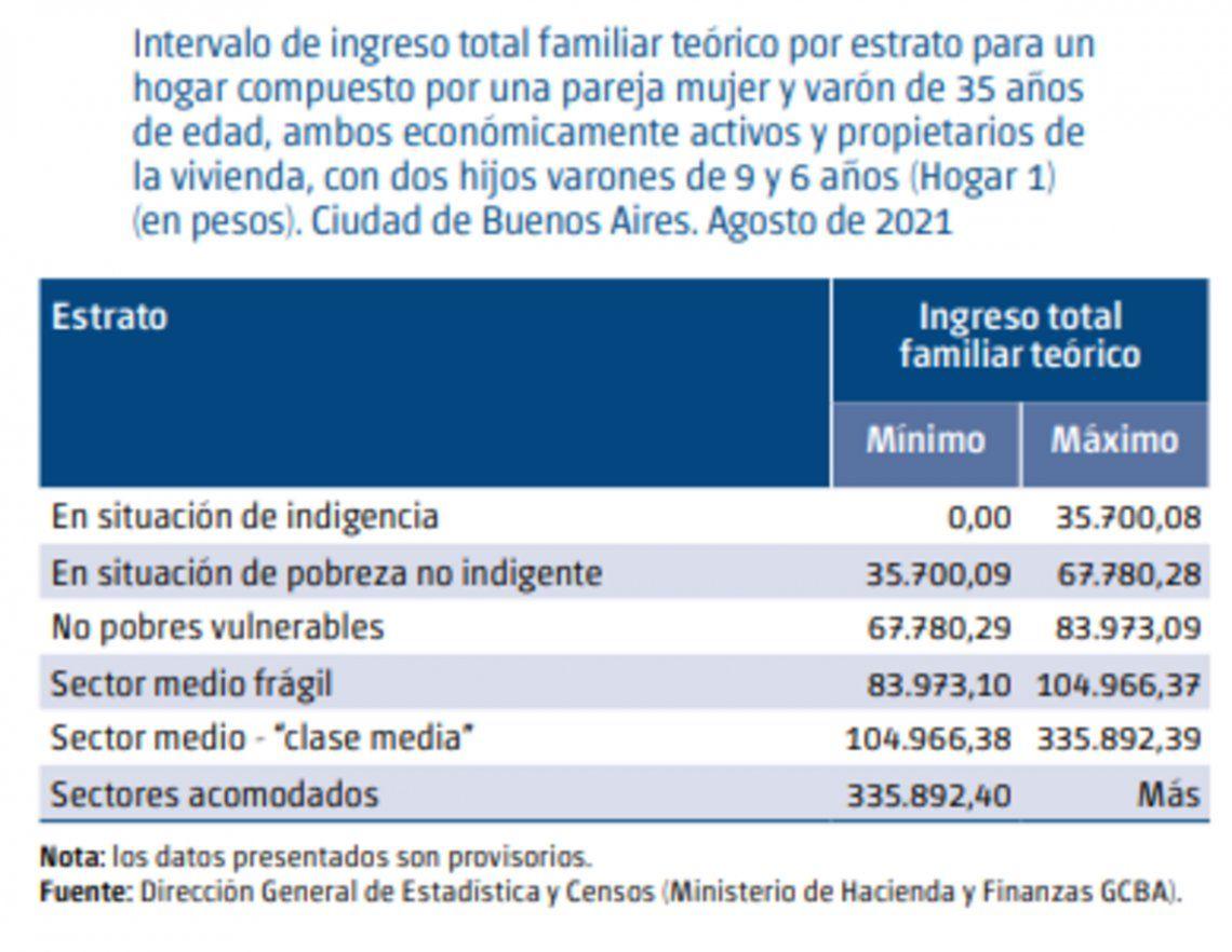 Pobreza: los datos de la Dirección General de Estadística y Censos de la Ciudad de Buenos Aires.