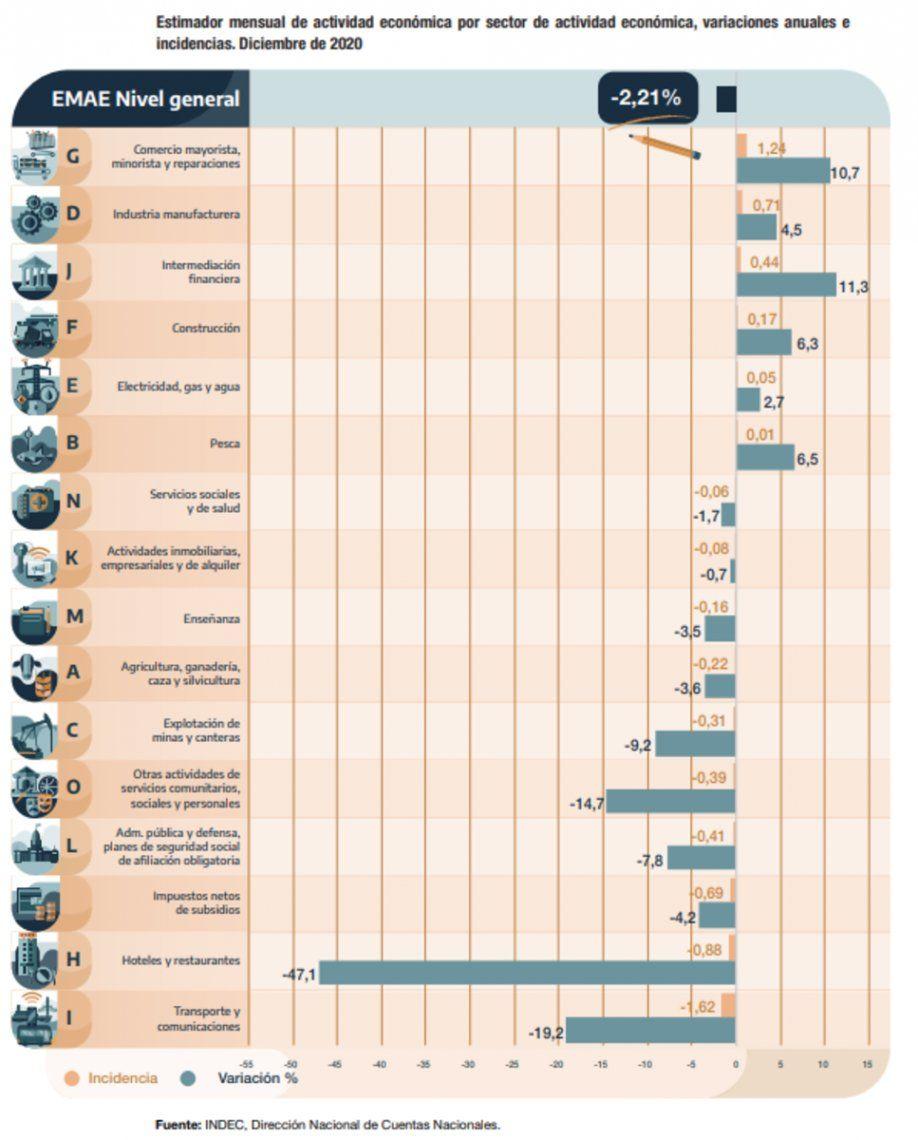 Evolución de los diferentes sectores de la economía en diciembre de 2020.