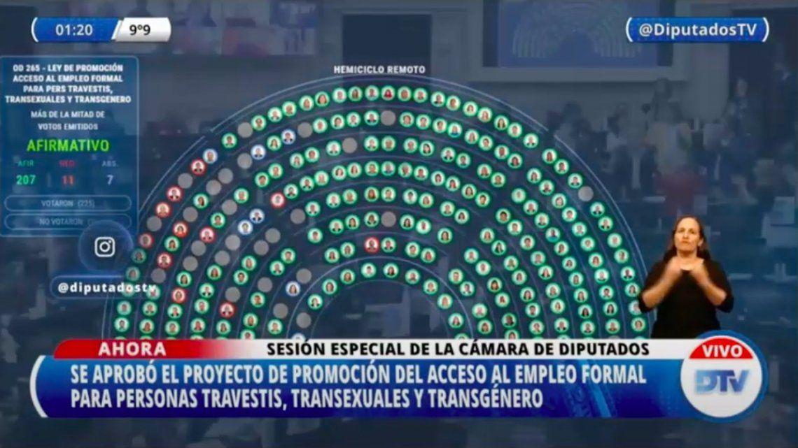 El proyecto de Ley de cupo laboral travesti trans se aprobó en Diputados por amplia mayoría. (Captura de TV).