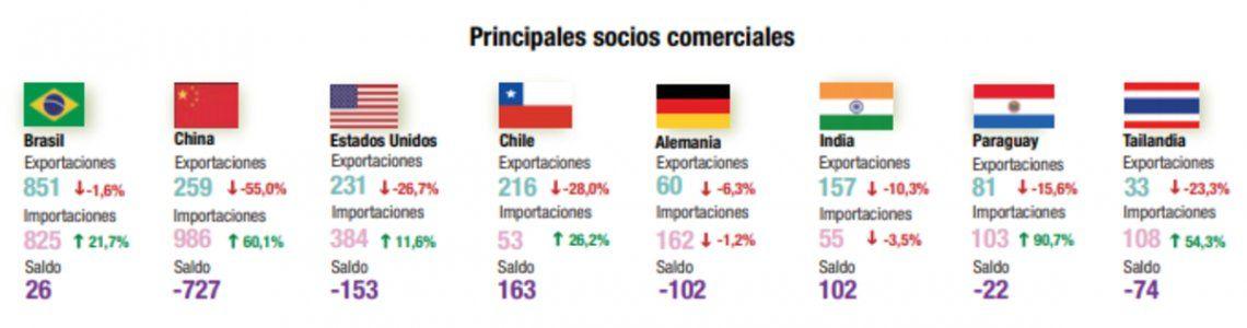 Balanza comercial: principales socios.