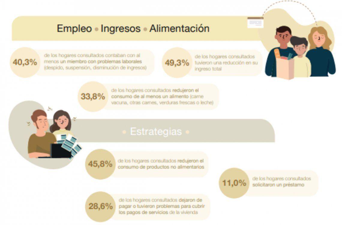 El impacto del coronavirus en el empleo, los ingresos y la alimentación