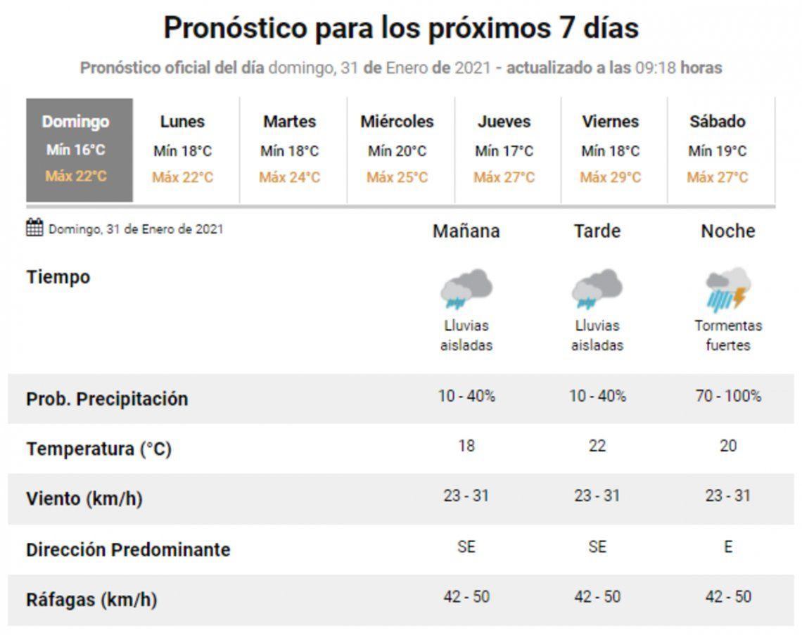 El pronóstico del SMN para lo que resta de la semana.