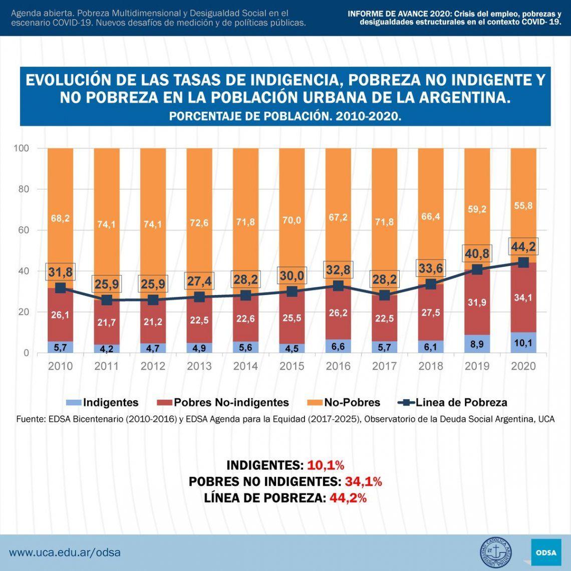 Pobreza e indigencia en el informe de la UCA