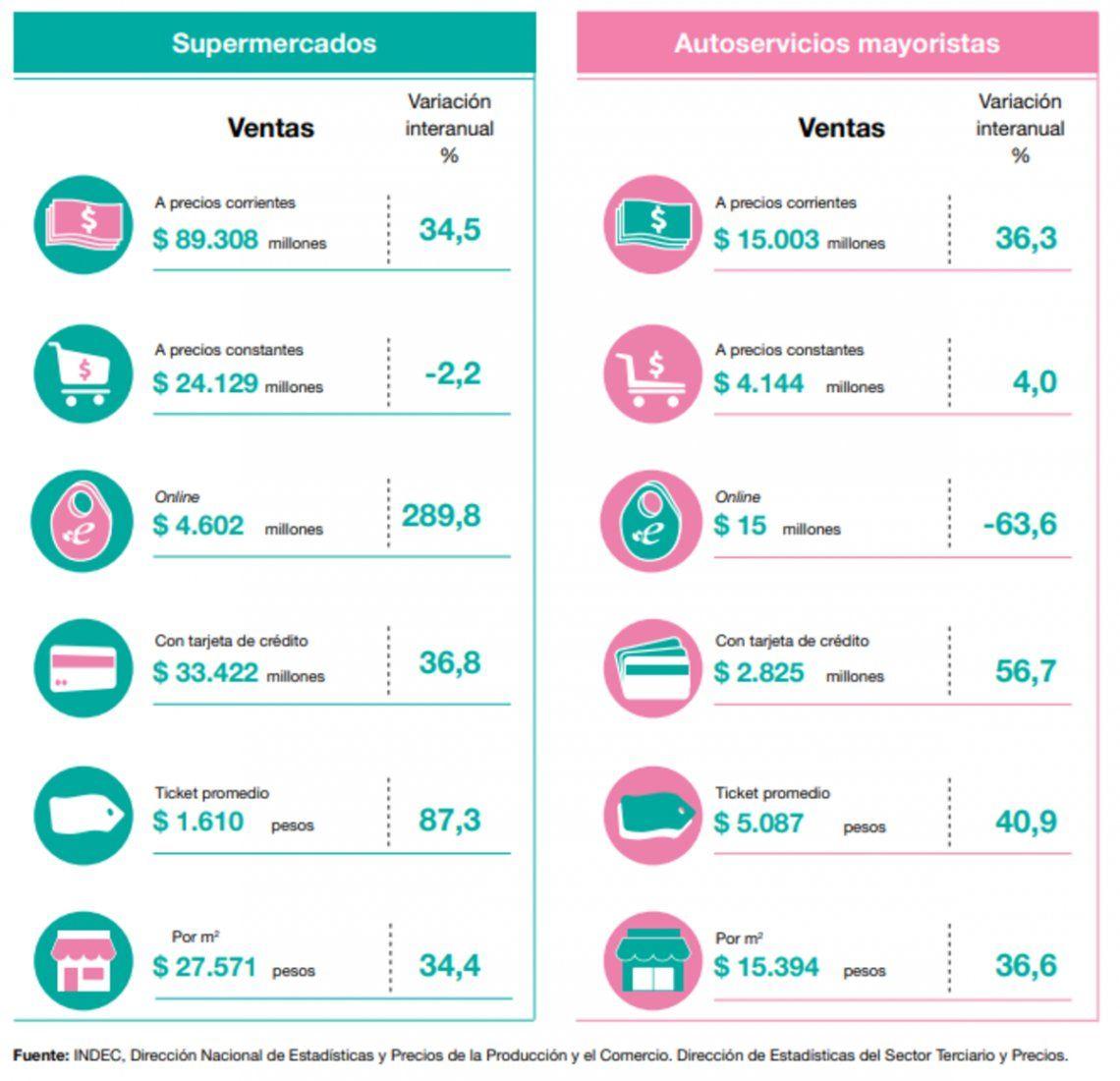 Evolución de las ventas en supermercados y autoservicios mayoristas